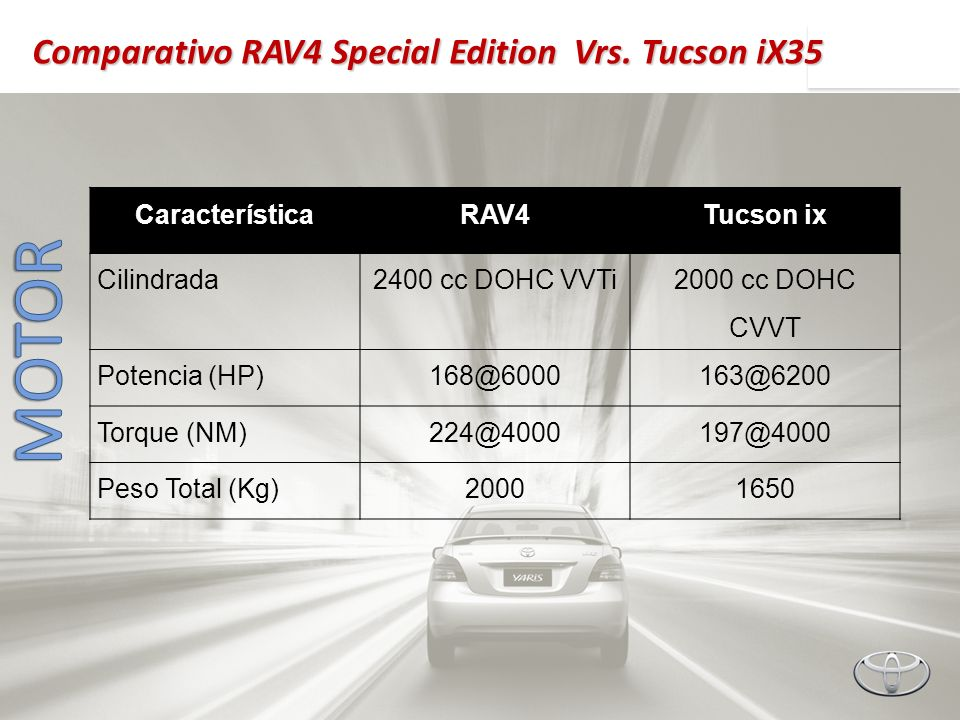 MOTOR Comparativo RAV4 Special Edition Vrs. Tucson iX35 Característica