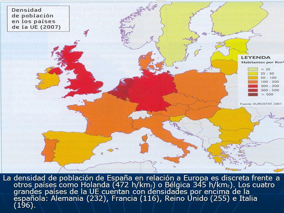La densidad de población de España en relación a Europa es discreta frente a otros países como Holanda (472 h/km2) o Bélgica 345 h/km2).
