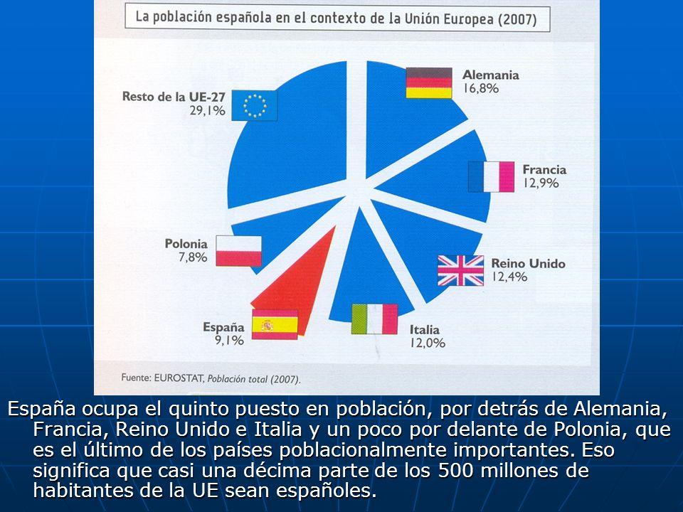 España ocupa el quinto puesto en población, por detrás de Alemania, Francia, Reino Unido e Italia y un poco por delante de Polonia, que es el último de los países poblacionalmente importantes.
