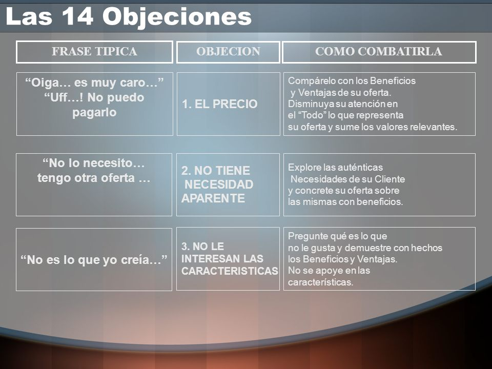 Las 14 Objeciones FRASE TIPICA OBJECION COMO COMBATIRLA