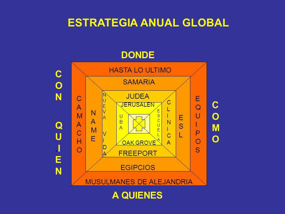 ESTRATEGIA ANUAL GLOBAL