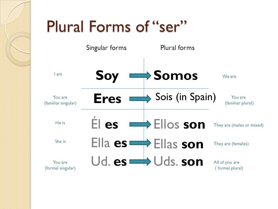 Plural Forms of ser Soy Somos Eres Él es Ellos son Ella es Ellas son