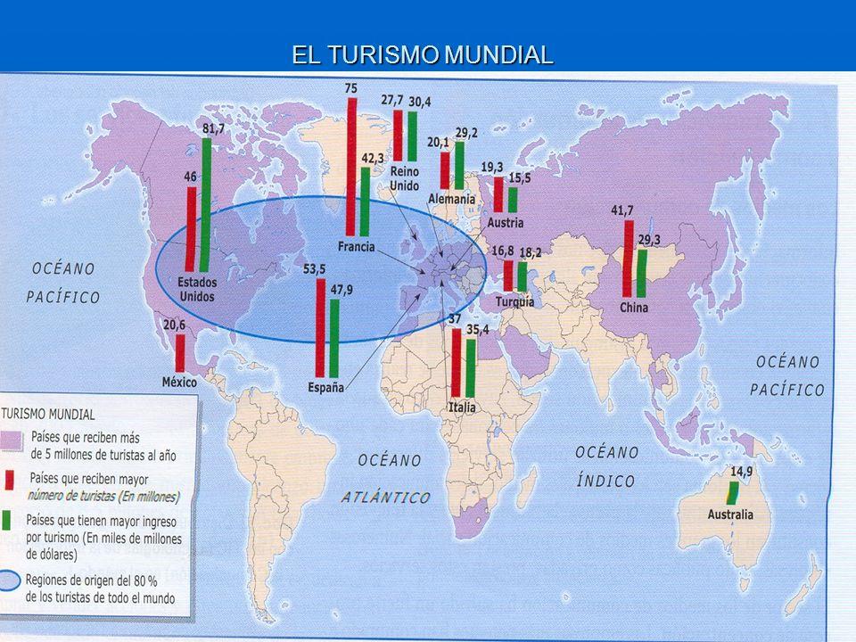 EL TURISMO MUNDIAL