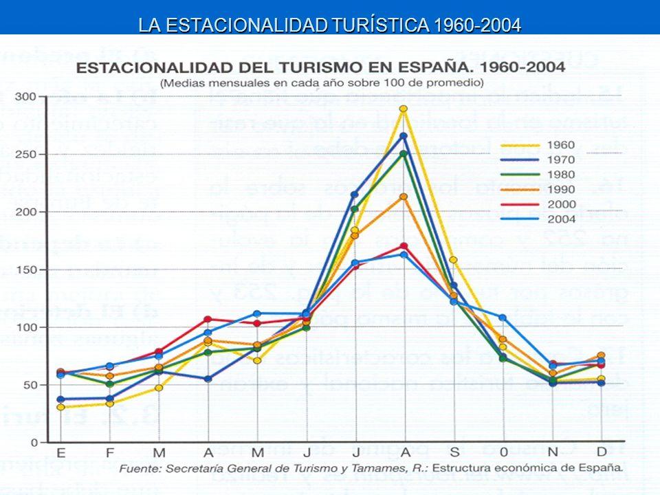 LA ESTACIONALIDAD TURÍSTICA 1960-2004