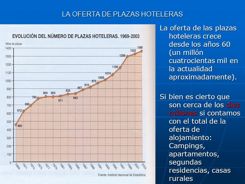 LA OFERTA DE PLAZAS HOTELERAS