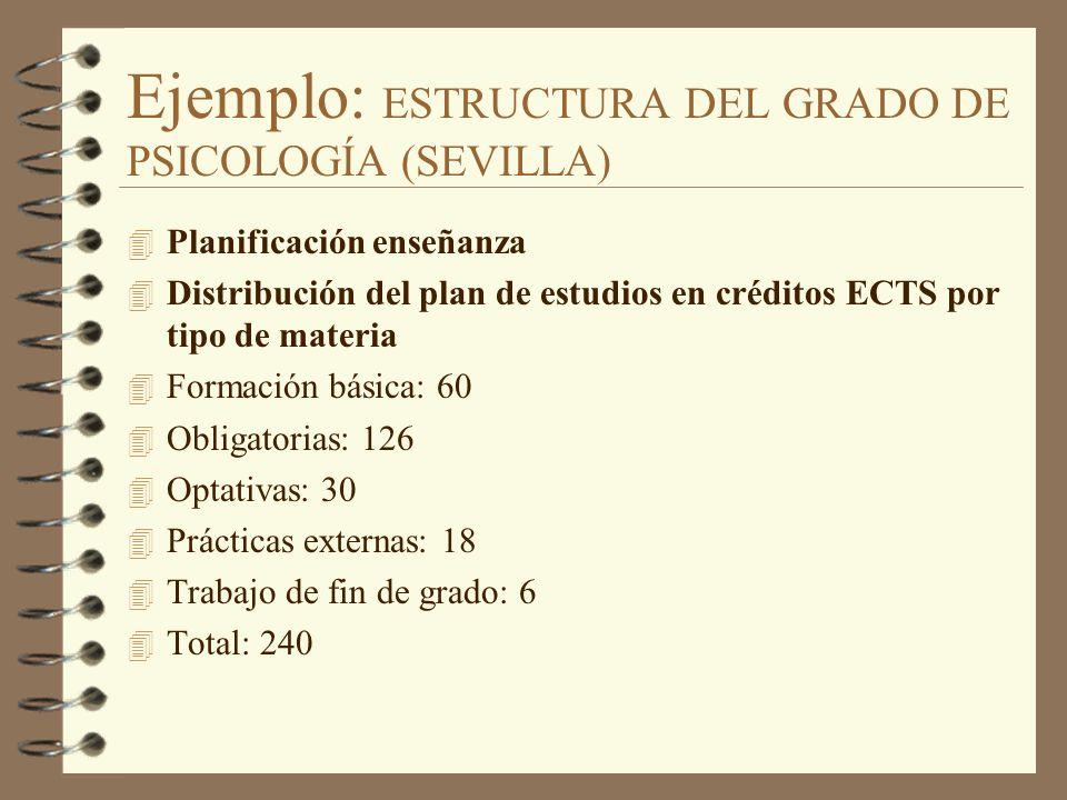 Ejemplo: ESTRUCTURA DEL GRADO DE PSICOLOGÍA (SEVILLA)