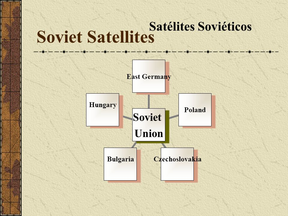 Soviet Satellites Satélites Soviéticos