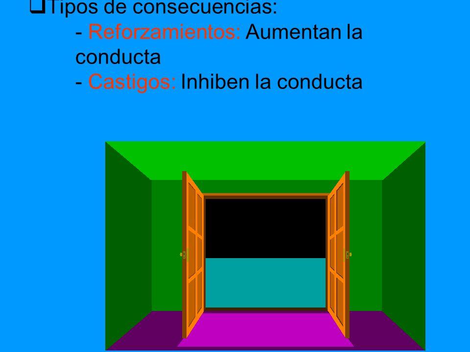 Tipos de consecuencias:. - Reforzamientos: Aumentan la. conducta