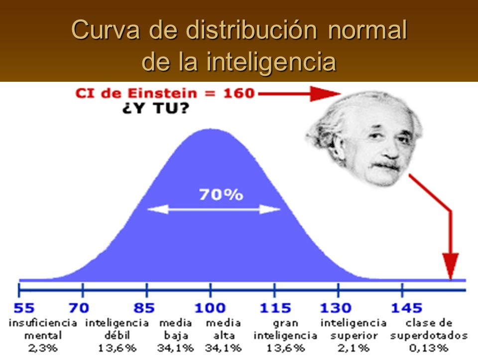 Curva de distribución normal de la inteligencia