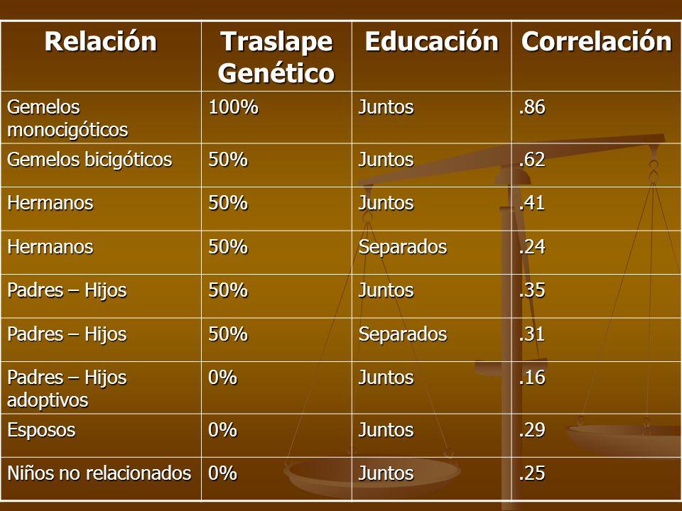 Relación Traslape Genético Educación Correlación