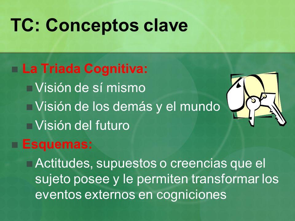TC: Conceptos clave La Triada Cognitiva: Visión de sí mismo