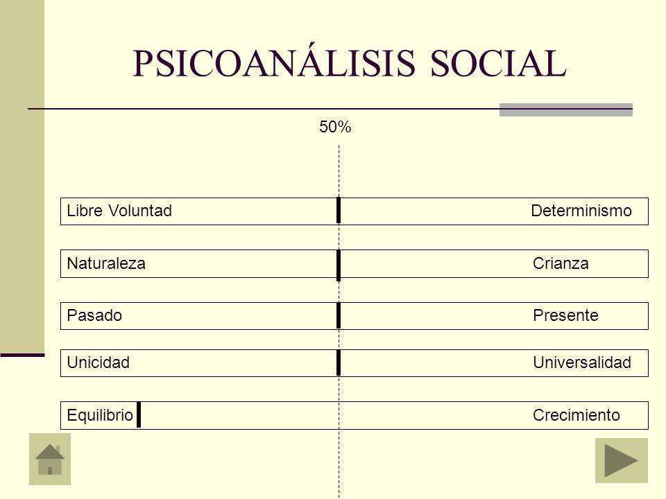 PSICOANÁLISIS SOCIAL 50% Libre Voluntad Determinismo