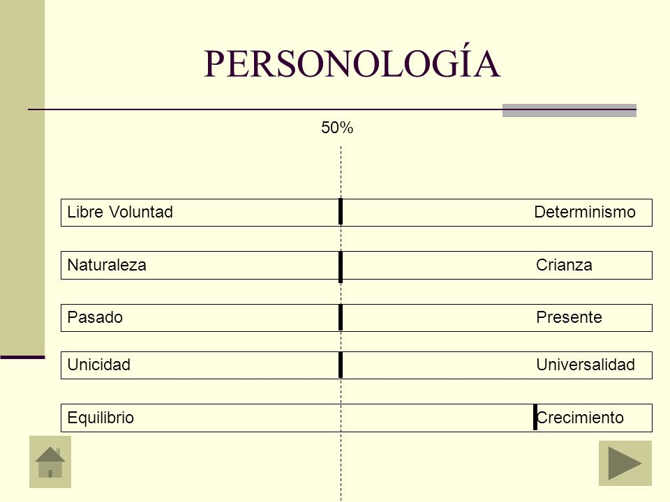 PERSONOLOGÍA 50% Libre Voluntad Determinismo Naturaleza Crianza