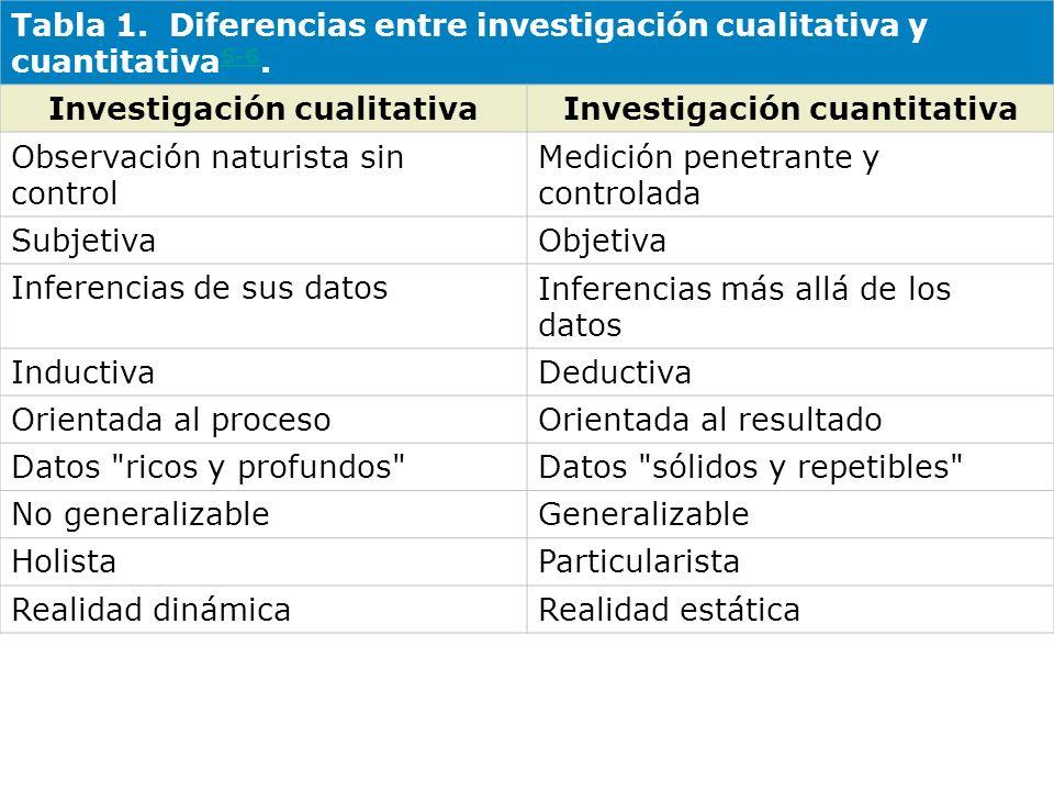 Investigación cualitativa Investigación cuantitativa