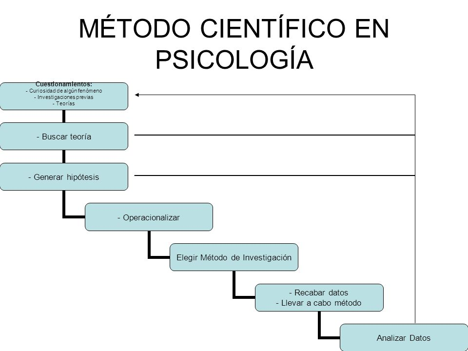MÉTODO CIENTÍFICO EN PSICOLOGÍA