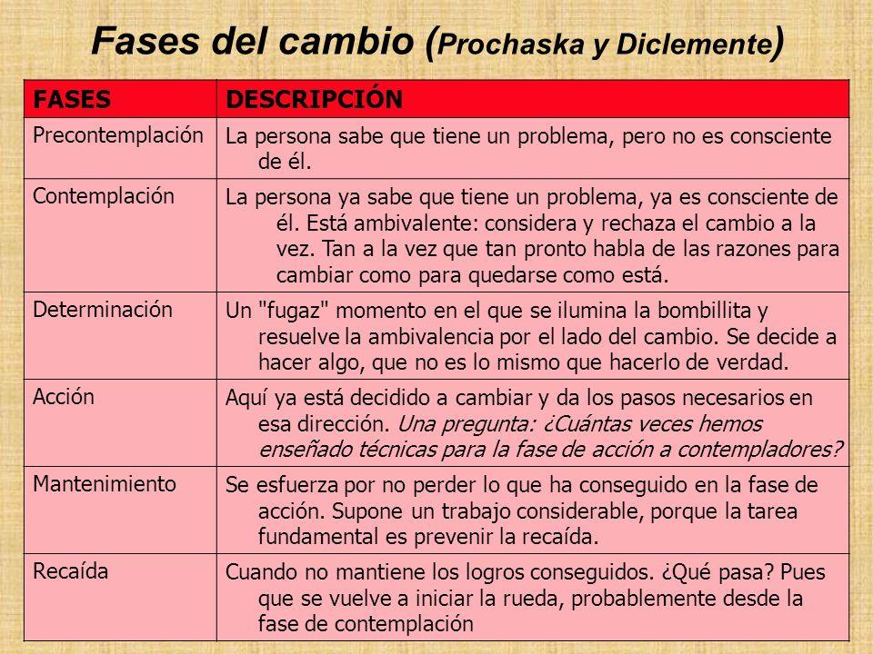 Fases del cambio (Prochaska y Diclemente)