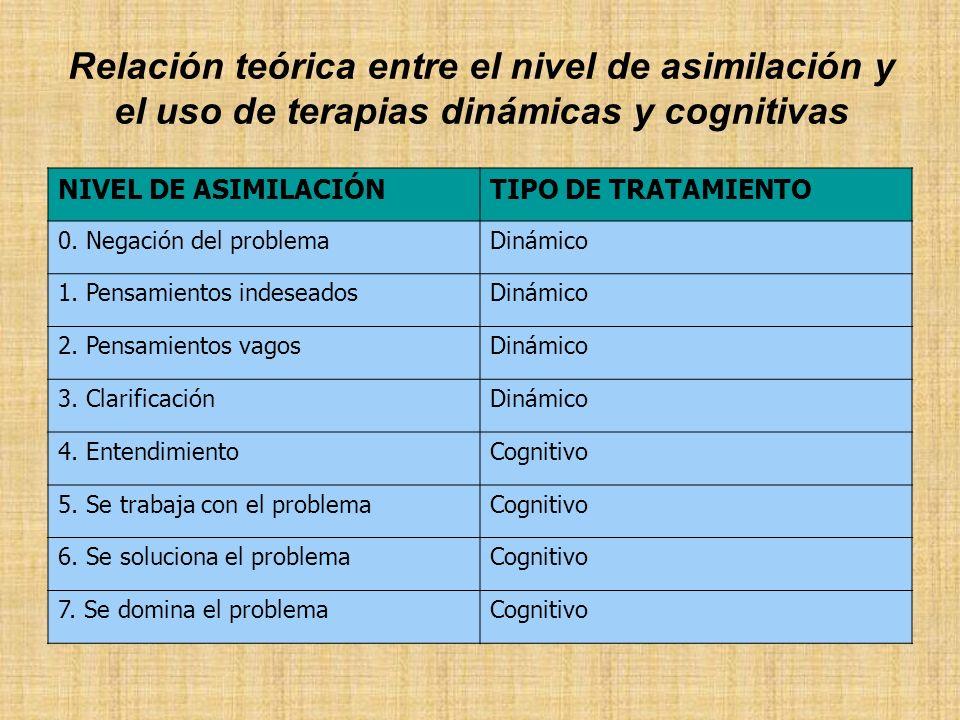 Relación teórica entre el nivel de asimilación y el uso de terapias dinámicas y cognitivas