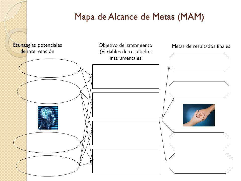 Mapa de Alcance de Metas (MAM)