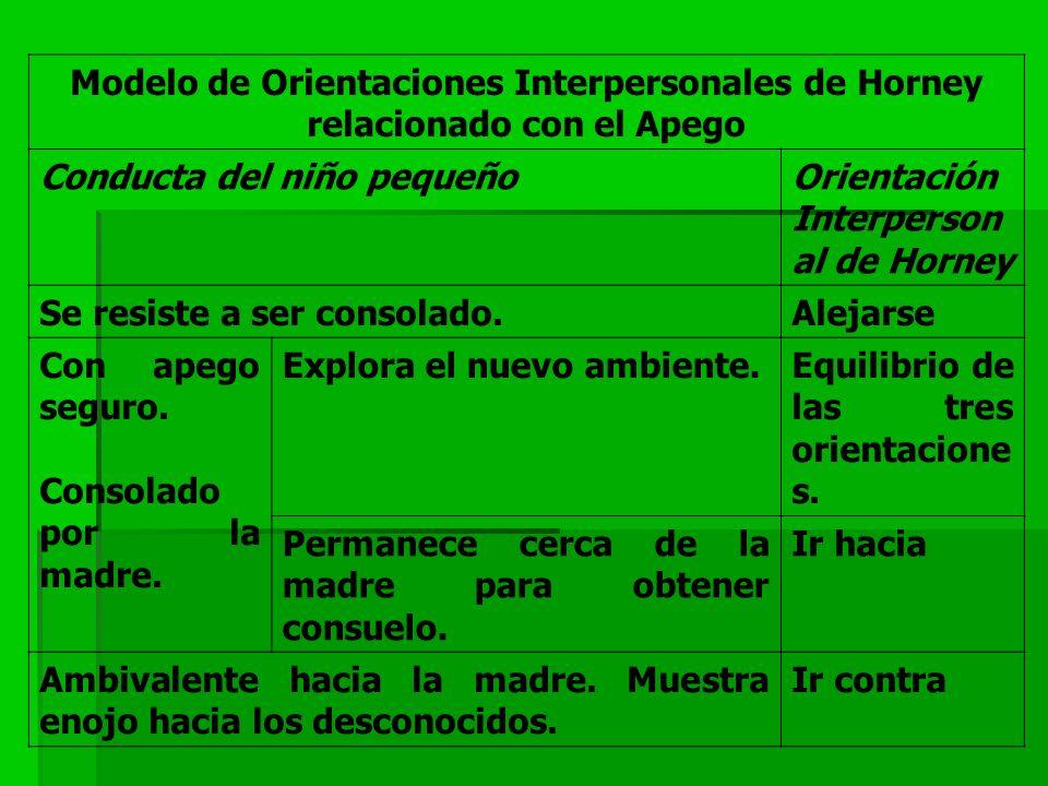 Modelo de Orientaciones Interpersonales de Horney relacionado con el Apego