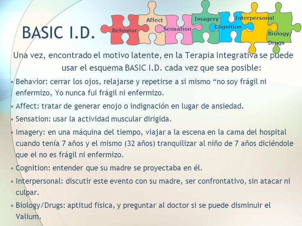 AffectImagery. Cognition. Interpersonal. Biology/ Drugs. Behavior. Sensation. BASIC I.D.