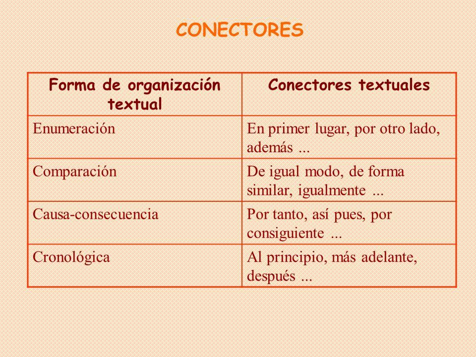 Forma de organización textual