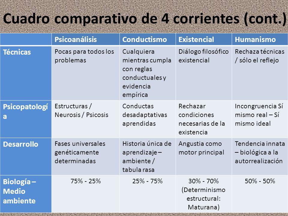 Cuadro comparativo de 4 corrientes (cont.)
