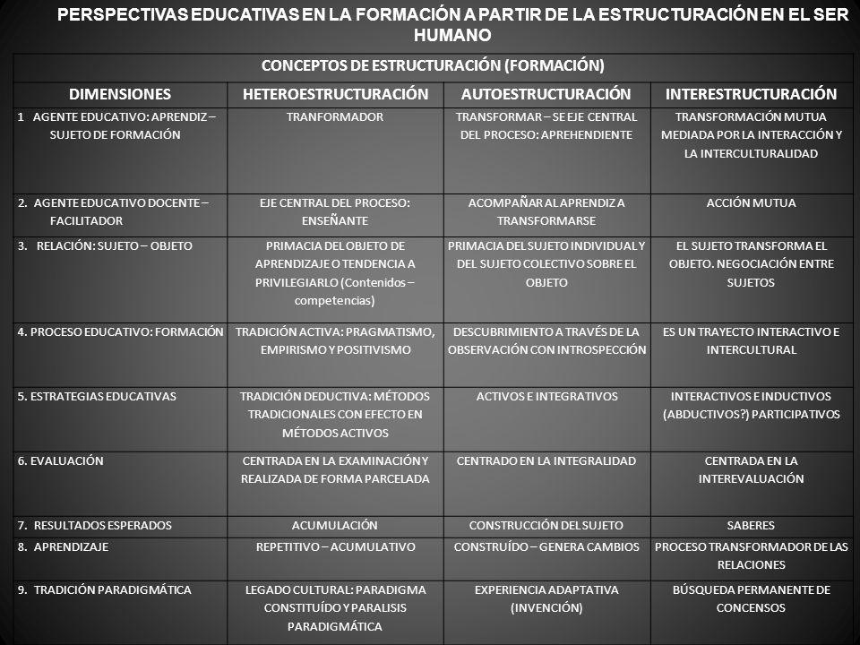 CONCEPTOS DE ESTRUCTURACIÓN (FORMACIÓN) HETEROESTRUCTURACIÓN