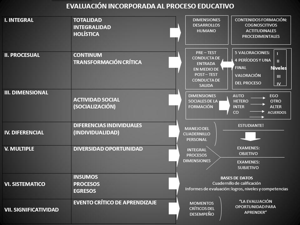 EVALUACIÓN INCORPORADA AL PROCESO EDUCATIVO