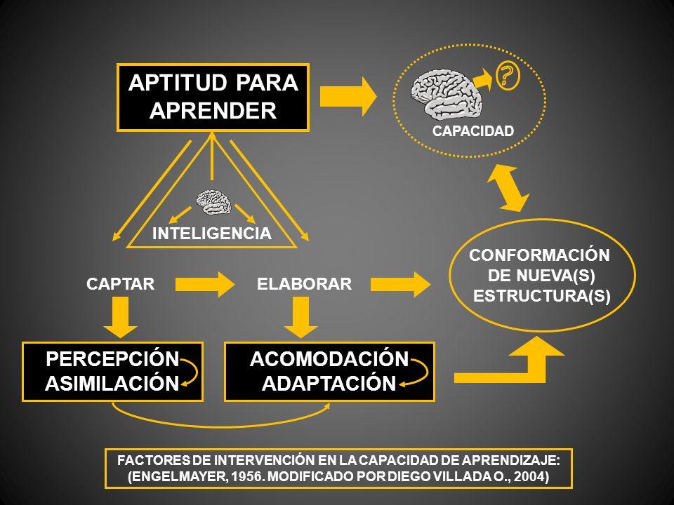 APTITUD PARA APRENDER PERCEPCIÓN ASIMILACIÓN ACOMODACIÓN ADAPTACIÓN