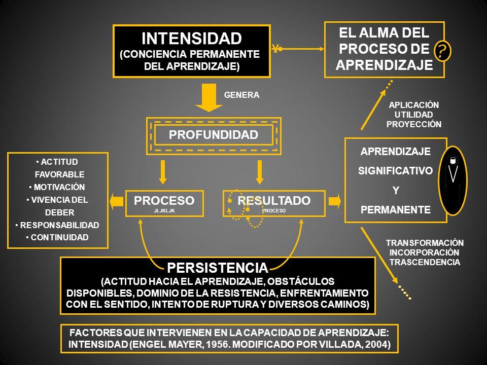 INTENSIDAD EL ALMA DEL PROCESO DE APRENDIZAJE PERSISTENCIA PROFUNDIDAD