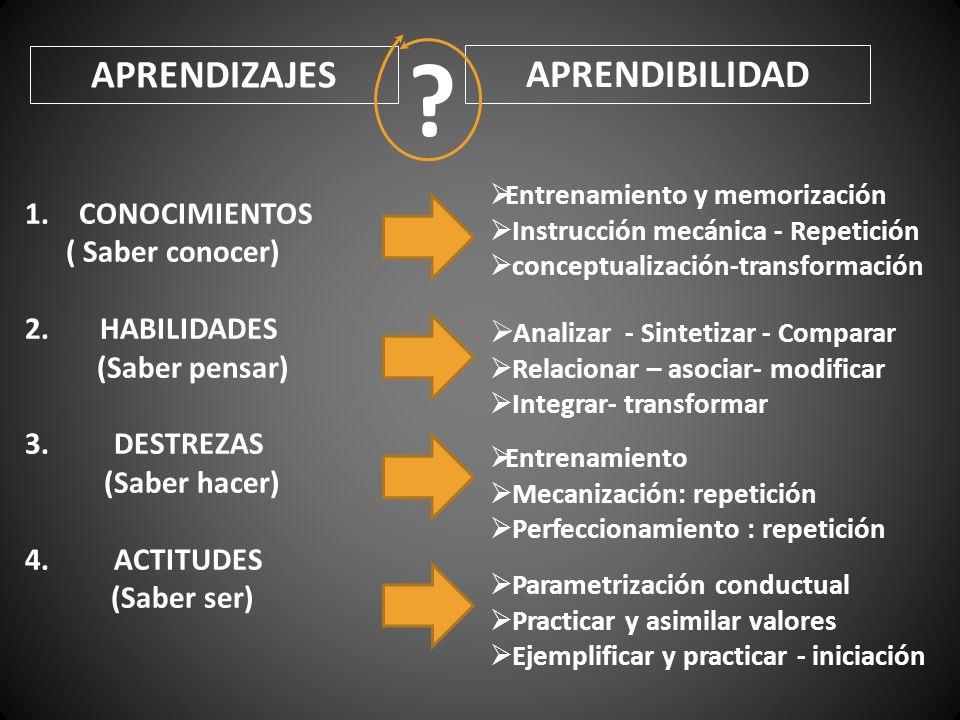 APRENDIZAJES APRENDIBILIDAD CONOCIMIENTOS ( Saber conocer)