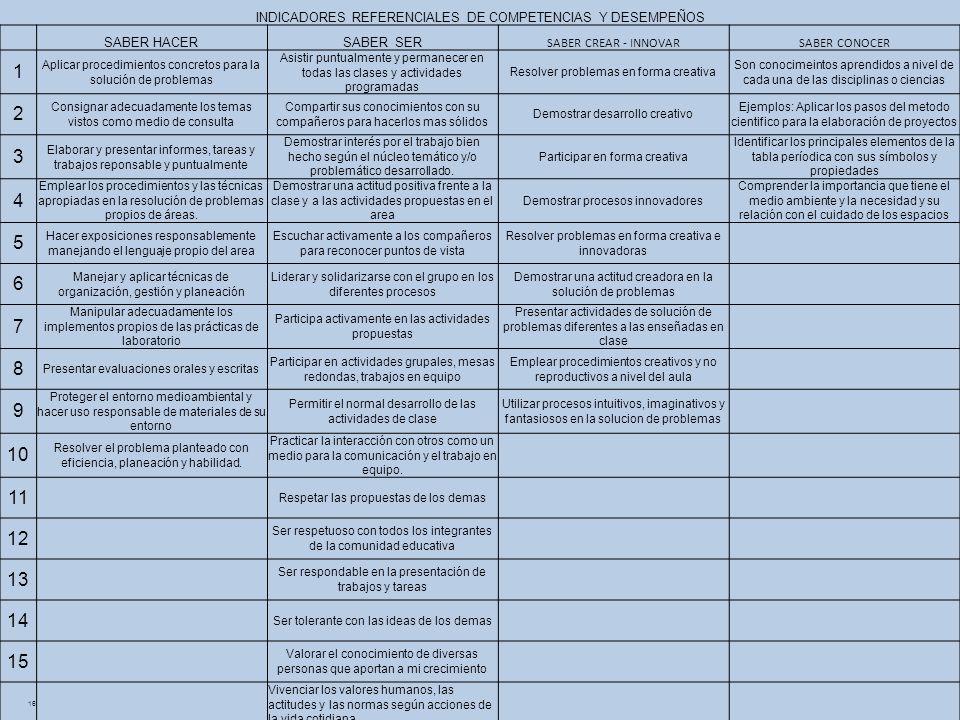 INDICADORES REFERENCIALES DE COMPETENCIAS Y DESEMPEÑOS