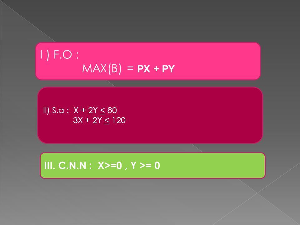 I ) F.O : MAX(B) = PX + PY III. C.N.N : X>=0 , Y >= 0