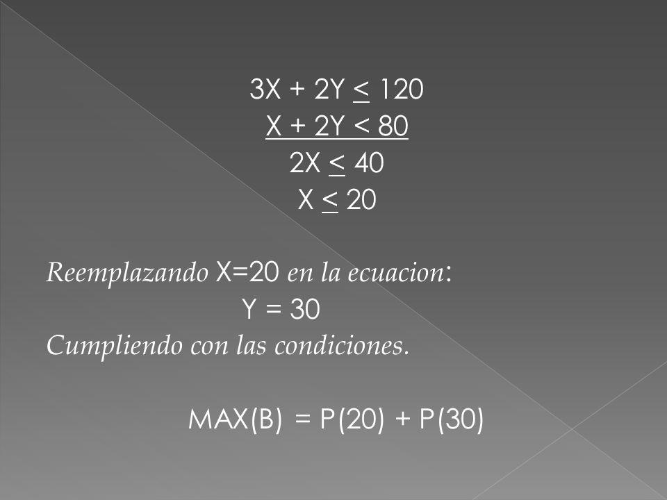3X + 2Y < 120 X + 2Y < 80. 2X < 40. X < 20. Reemplazando X=20 en la ecuacion: Y = 30. Cumpliendo con las condiciones.