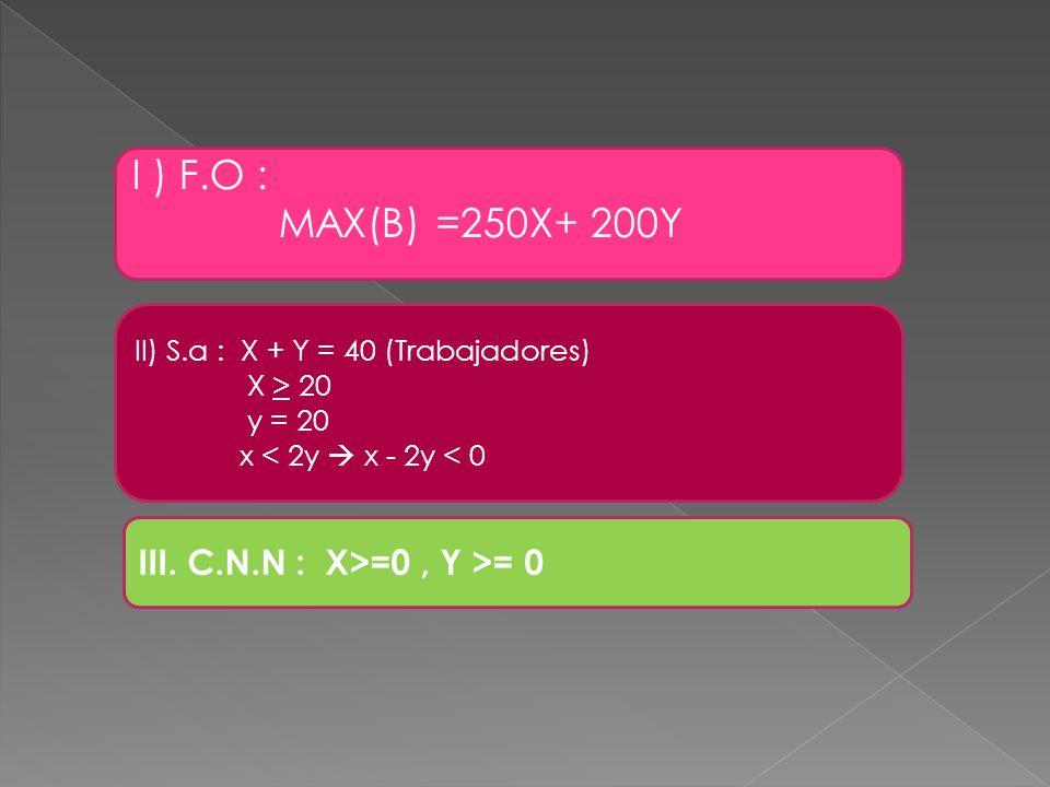 I ) F.O : MAX(B) =250X+ 200Y III. C.N.N : X>=0 , Y >= 0