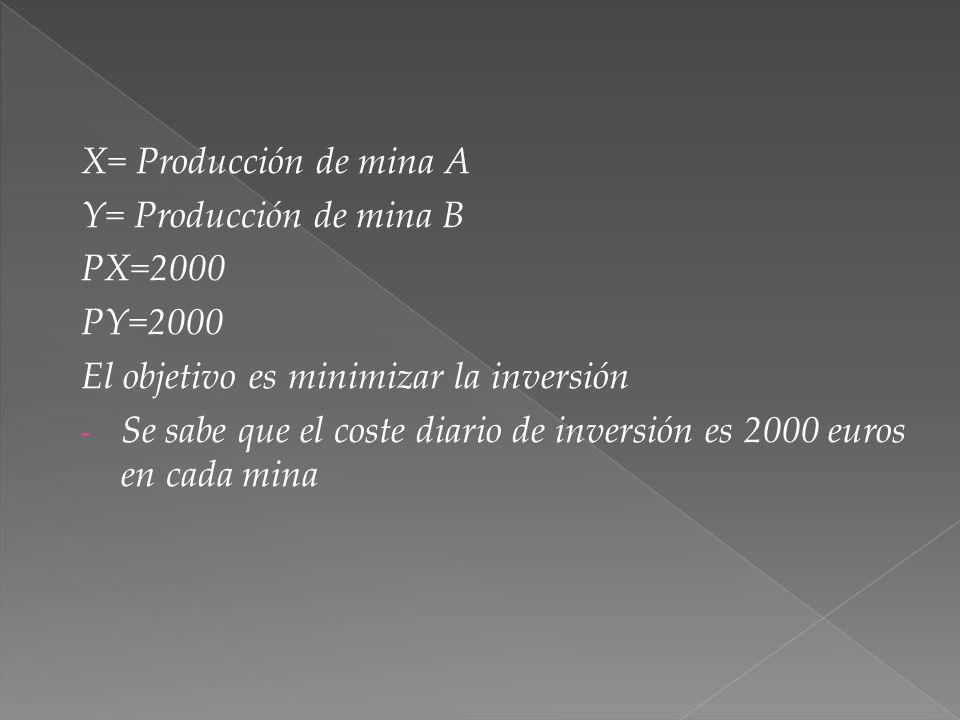 X= Producción de mina A Y= Producción de mina B. PX=2000. PY=2000. El objetivo es minimizar la inversión.