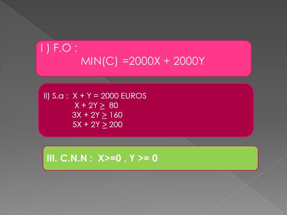 I ) F.O : MIN(C) =2000X + 2000Y III. C.N.N : X>=0 , Y >= 0