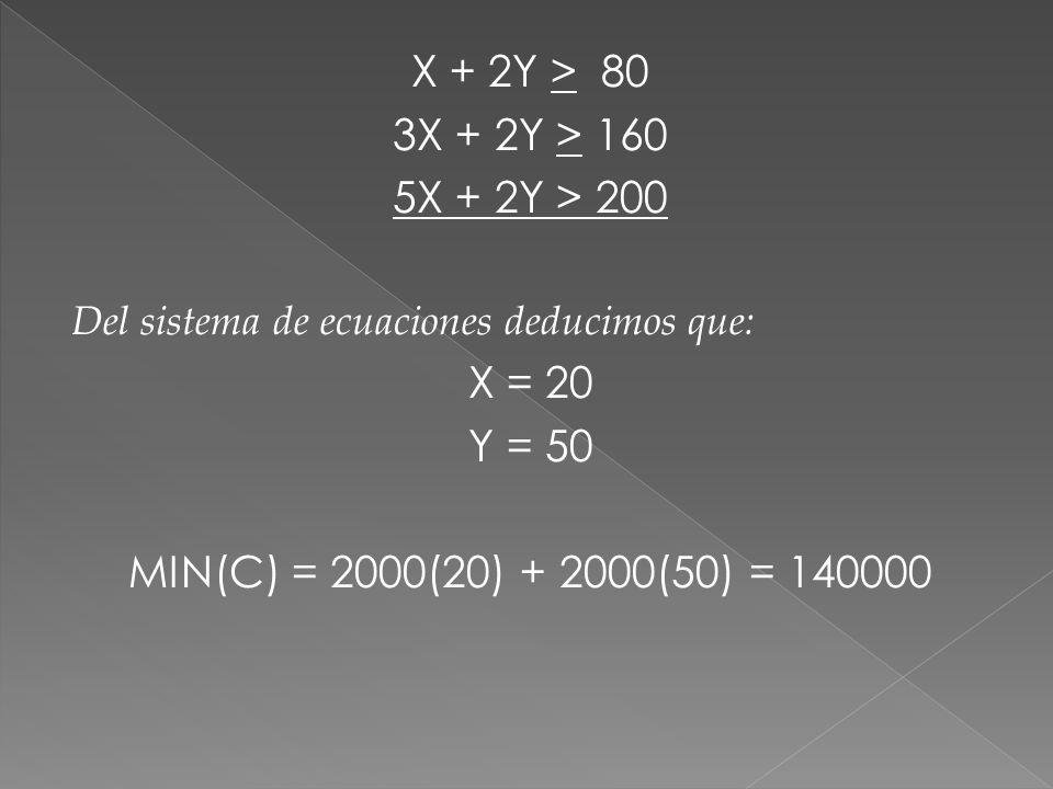 X + 2Y > 80 3X + 2Y > 160 5X + 2Y > 200 X = 20 Y = 50