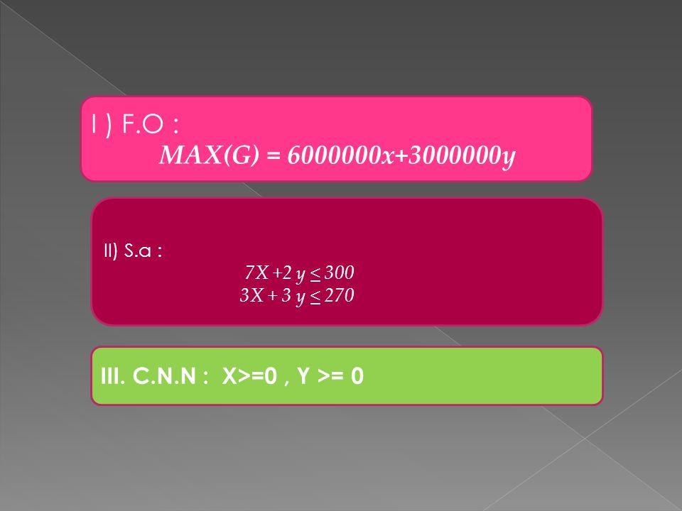 I ) F.O : MAX(G) = 6000000x+3000000y III. C.N.N : X>=0 , Y >= 0