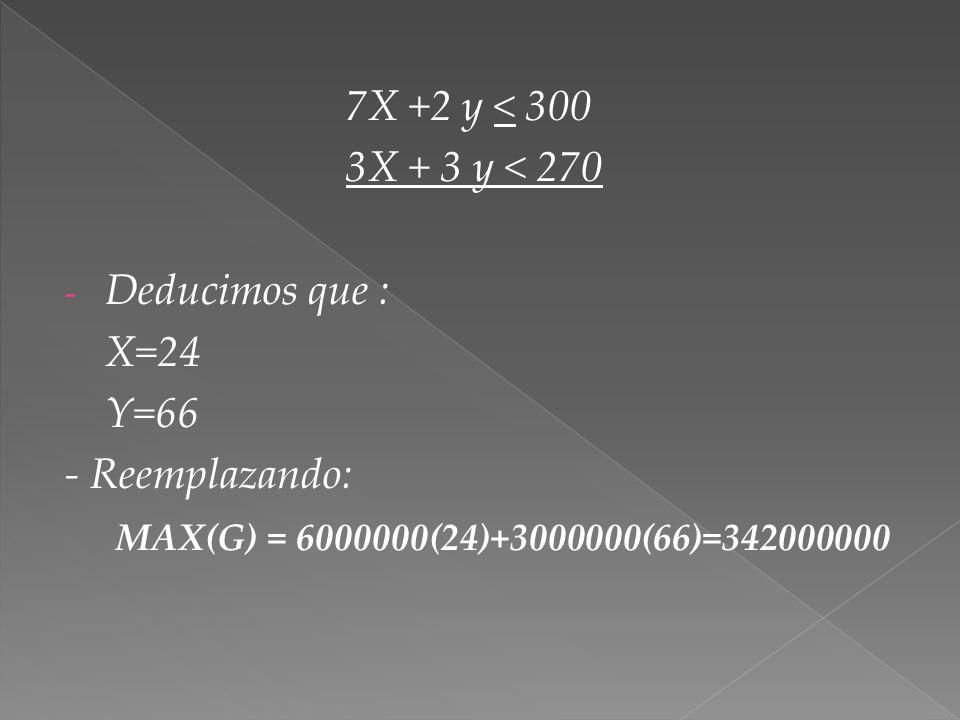 7X +2 y < 300 3X + 3 y < 270. Deducimos que : X=24.