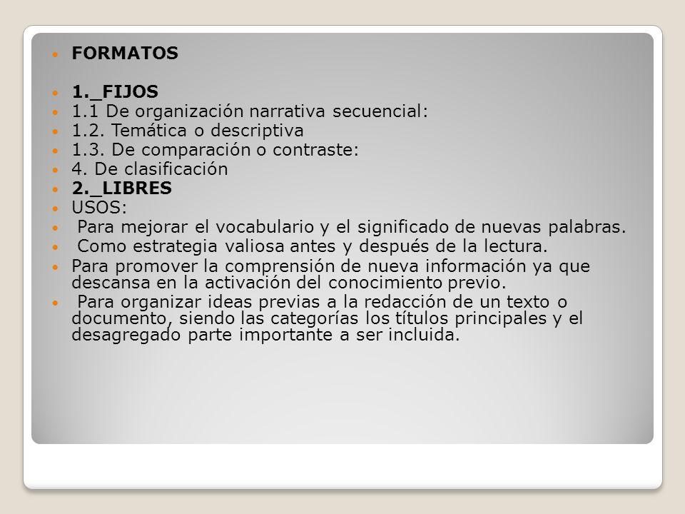 FORMATOS 1._FIJOS. 1.1 De organización narrativa secuencial: 1.2. Temática o descriptiva. 1.3. De comparación o contraste: