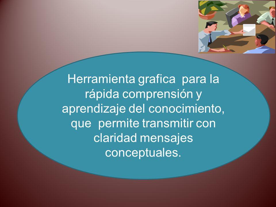 Herramienta grafica para la rápida comprensión y aprendizaje del conocimiento, que permite transmitir con claridad mensajes conceptuales.