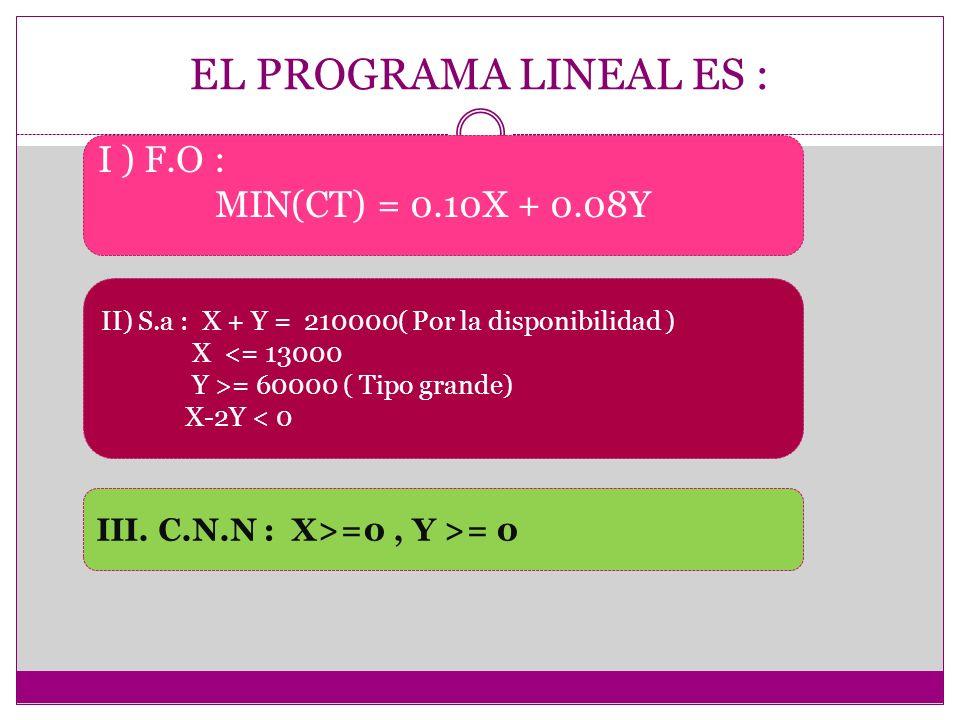 EL PROGRAMA LINEAL ES : I ) F.O : MIN(CT) = 0.10X + 0.08Y