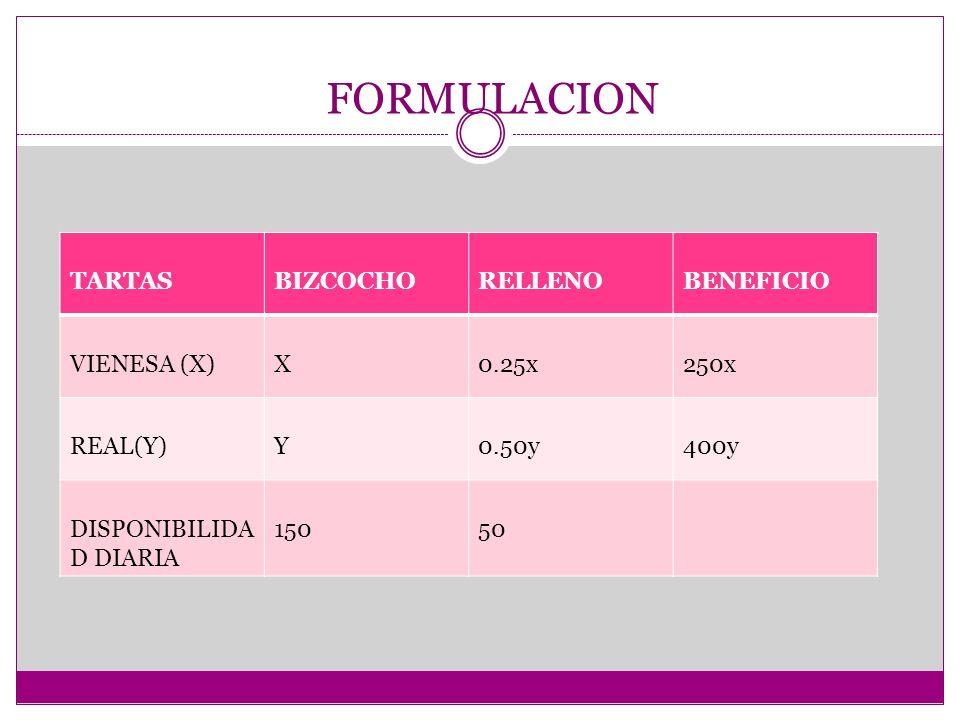FORMULACION TARTAS BIZCOCHO RELLENO BENEFICIO VIENESA (X) X 0.25x 250x