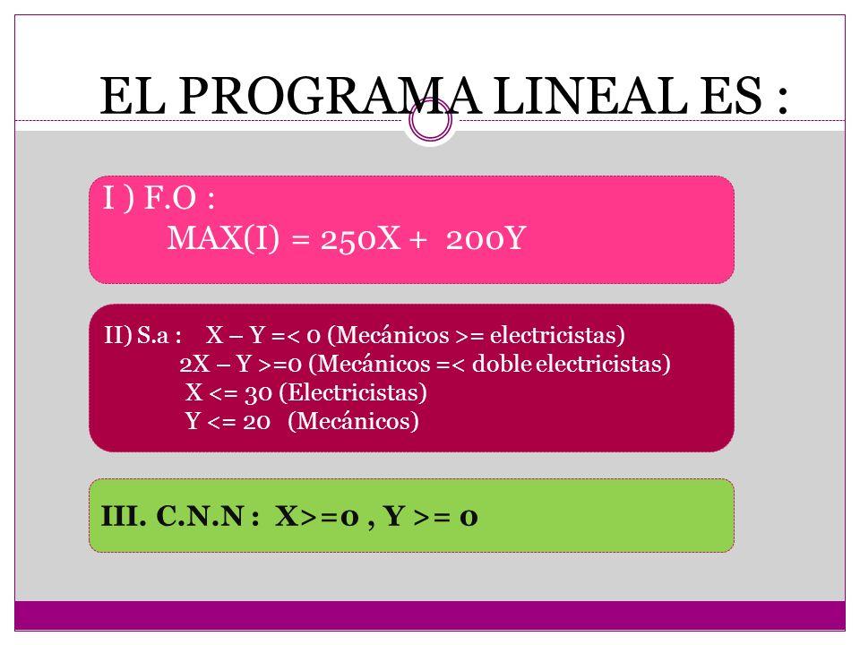 EL PROGRAMA LINEAL ES : I ) F.O : MAX(I) = 250X + 200Y