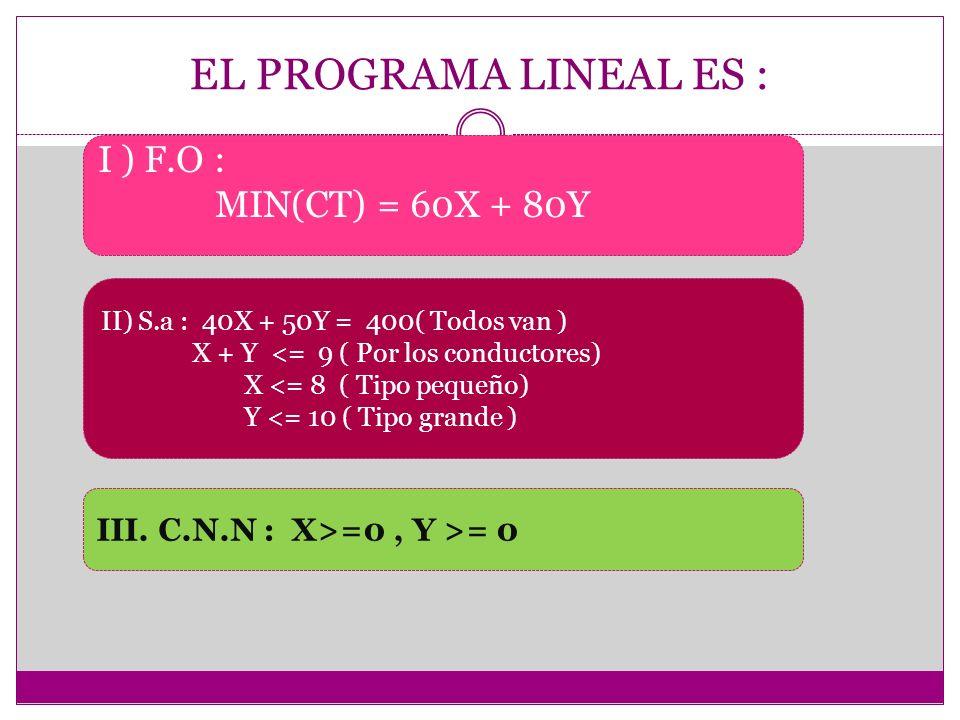 EL PROGRAMA LINEAL ES : I ) F.O : MIN(CT) = 60X + 80Y