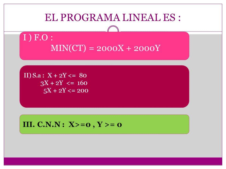 EL PROGRAMA LINEAL ES : I ) F.O : MIN(CT) = 2000X + 2000Y