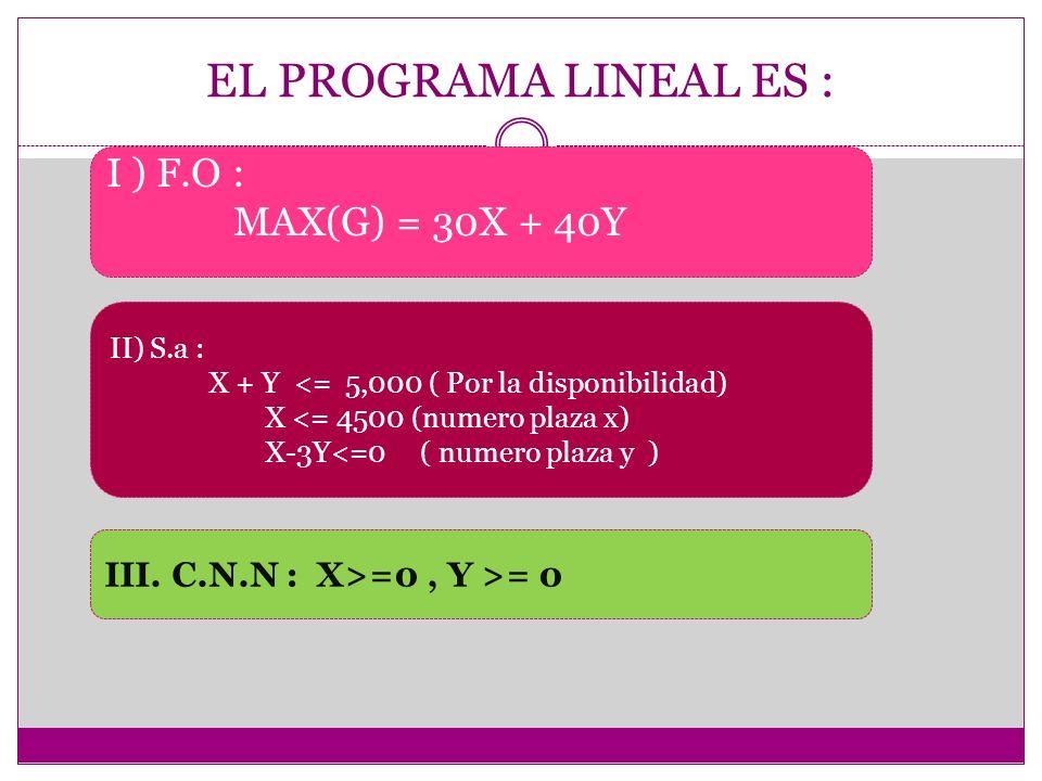 EL PROGRAMA LINEAL ES : I ) F.O : MAX(G) = 30X + 40Y
