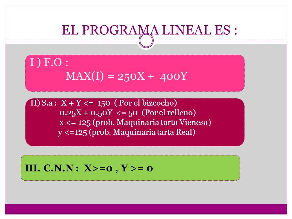 EL PROGRAMA LINEAL ES : I ) F.O : MAX(I) = 250X + 400Y