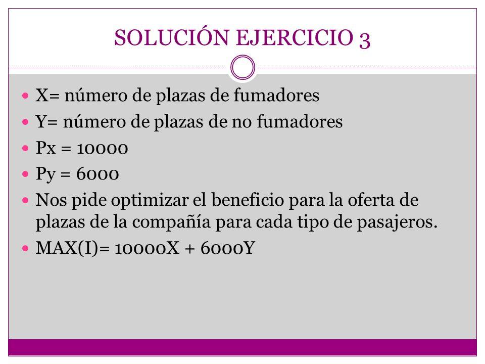 SOLUCIÓN EJERCICIO 3 X= número de plazas de fumadores